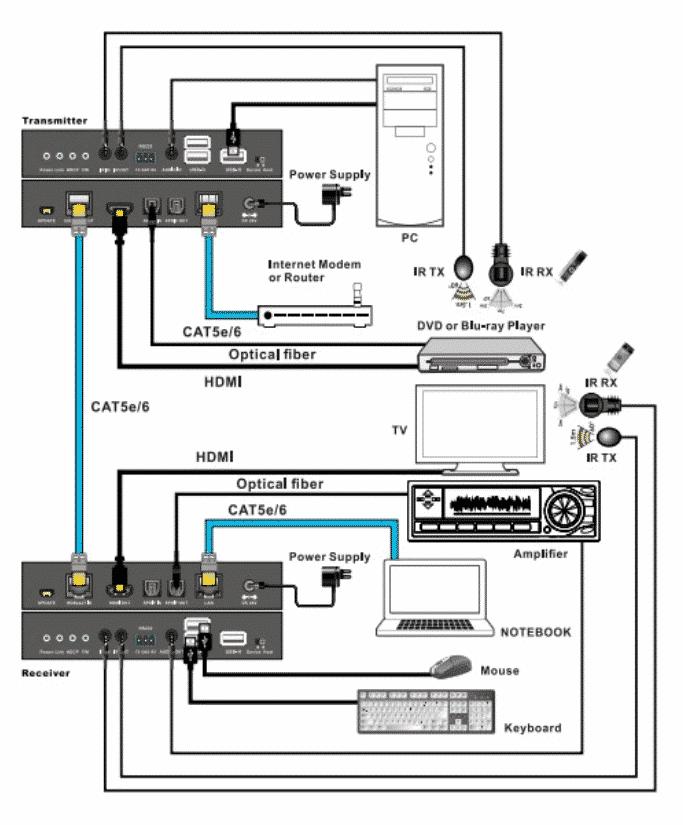 EU100PU_KVM_extender_HDBaseT_wiring_diagram