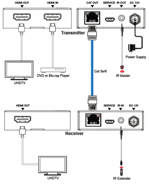 EDB50C HDMI 4K extender 50m 18Gbps połączenia