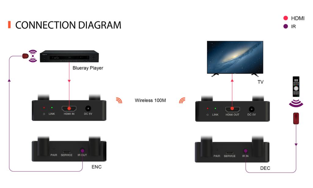 HDC-5100W extender wifi 100m H265 wiring