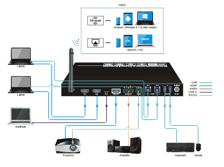 SCU41-BYOD wireless switch 4K softcodec wiring