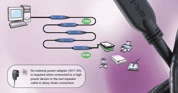 aktywny przedłuzacz repeater USB 3.1
