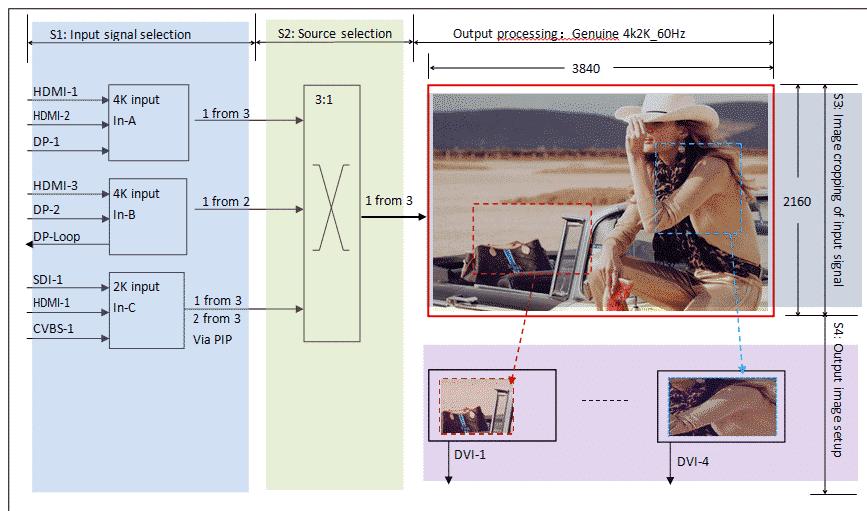 video mosaic processor