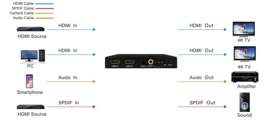 Przełącznik 2x1 /rozdzielacz 1x2 w jednej obudowie, UHD 4K z HDCP1.4 i 2.2 i HDR10, 3D, Dolby vision, DTS, zarządzanie EDID, embedowanie i ekstrakcja audio z i do portów RCA oaz analogowego stereo 3.5mm