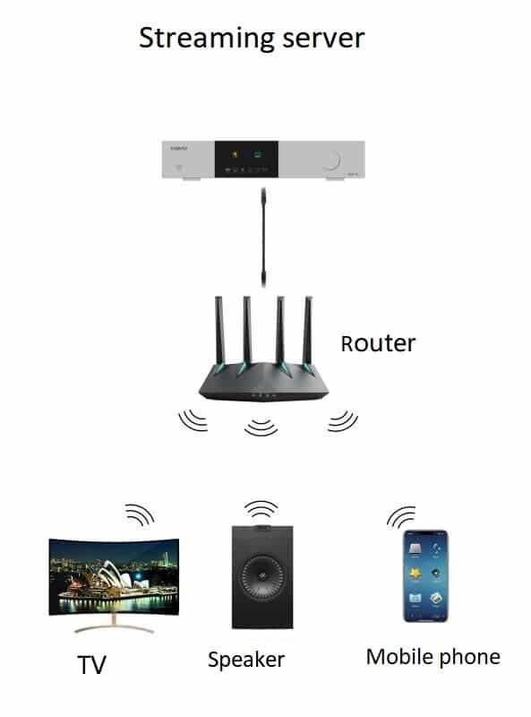 EWEAT DMP-20 Digital MusicPlayer Odtwarzacz sieciowy DAC MQA DSD DST DFF DXD FLAC APE WAV ISO SPOTIFY Tidal Airplay Roon DLNA
