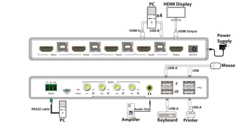 switch KVM 4x1 4K60 audio deembedder 48kHz 7.1ch
