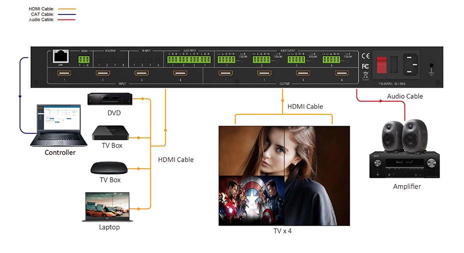 Matryca HDMI 2.0 4x4 18Gb/s, niezależne skalowanie 4k do 1080p i konwersja FPS powyżej 60Hz, do 16bitów, EDID, ARC, deembedder, niezależny routing audio na analog i coax.